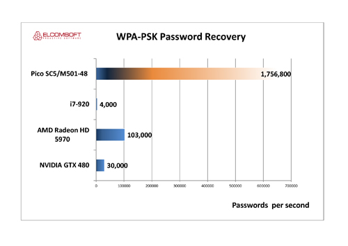Accelerating Password Recovery: the Addition of FPGA