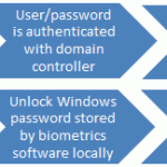 Authentication_process