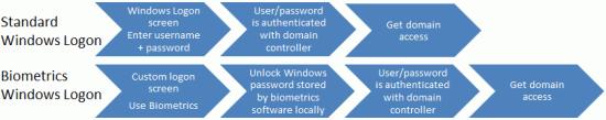 Authentication_process