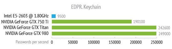edpr_keychain