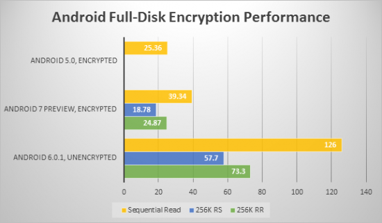 Smartphone Encryption: Why Only 10 Per Cent of Android