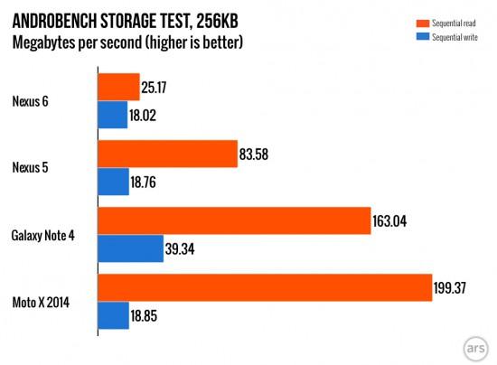 ars-storage-speed
