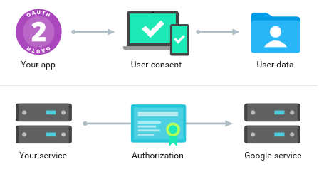 Using Gmail API: The Forensic Way to Acquire Email