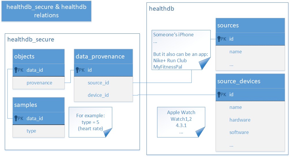 Securing and Extracting Health Data: Apple Health vs  Google