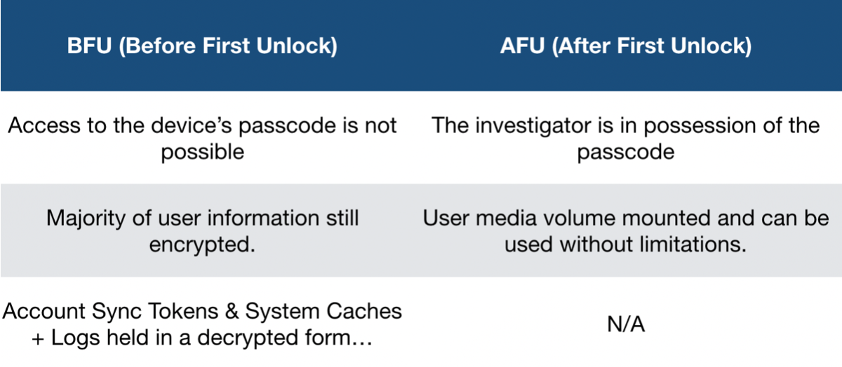 Speed > Security – Apple's Approach To iOS Data Security