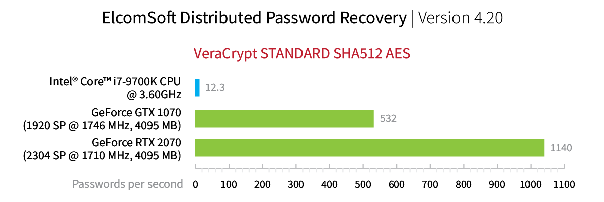 umair-akbar-edpr vc1 - Breaking VeraCrypt: Obtaining and Extracting On-The-Fly Encryption Keys