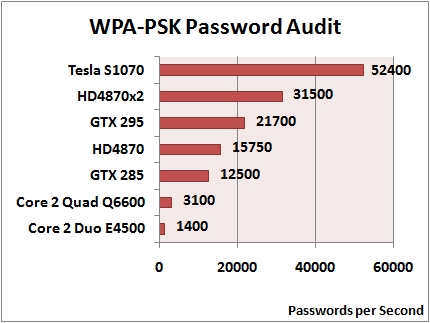 Elcomsoft Wireless Security Auditor: WPA-PSK Password Audit